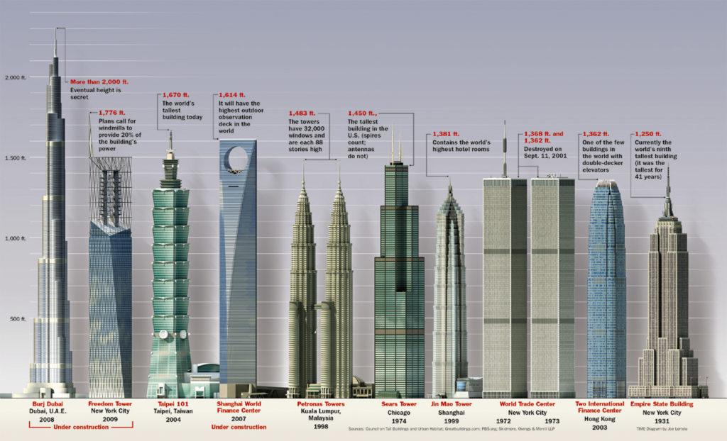 Burj Khalifa, a obra mais alta já construída pelo homem. De concreto e aço por dentro, e vidro e alumínio por fora, tem 160 andares e mede 828 metros de altura