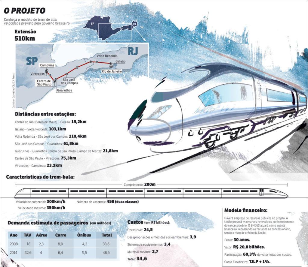Trem-Bala Rio-São Paulo, um projeto em estudo há quase 15 anos