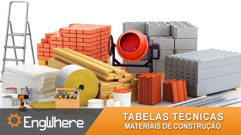 Preços de Materiais de Construção